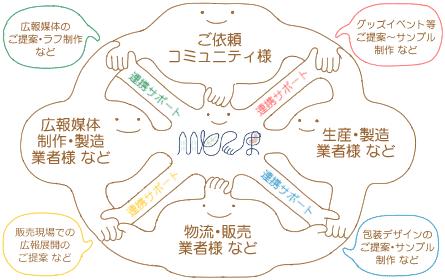 ひとてま×コミュニティ様イメージ図